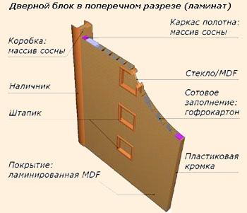 Структура ламинированных дверей