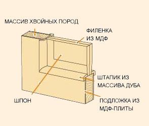 Структура шпонированных дверей, разрез